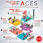 AIRASIA FACES - How it works
